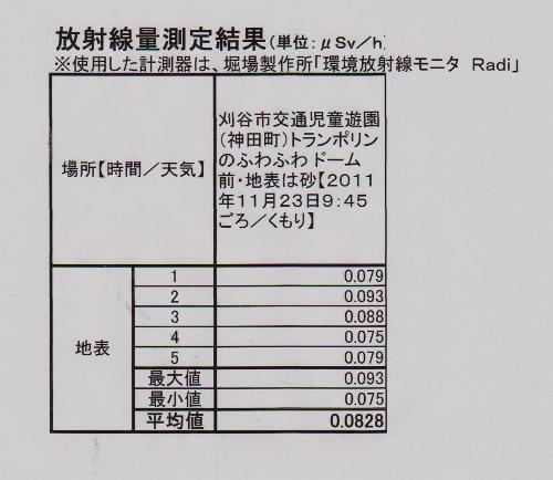 刈谷市児童遊園の放射線量測定結果